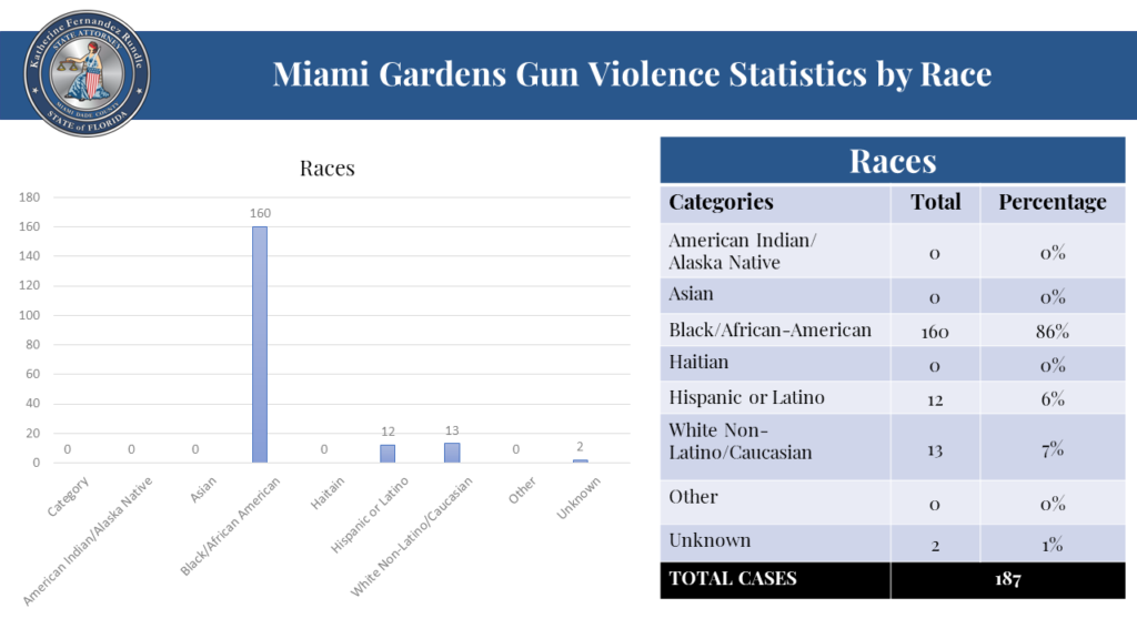 Photo: Miami Gardens Gun Violence Statistics by Race